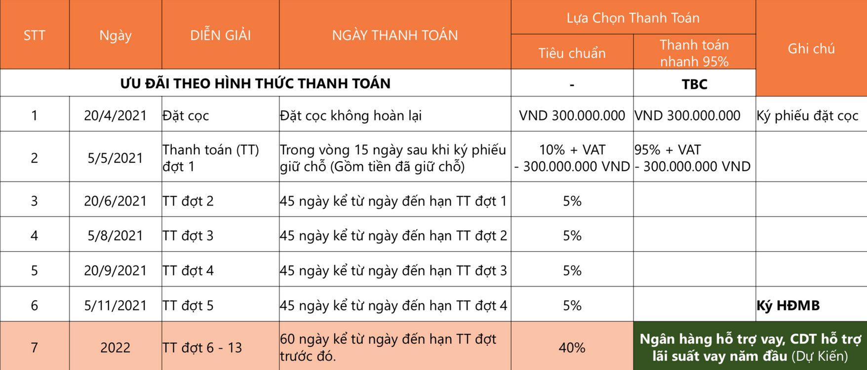 phuong-thuc-thanh-toan-du-kien