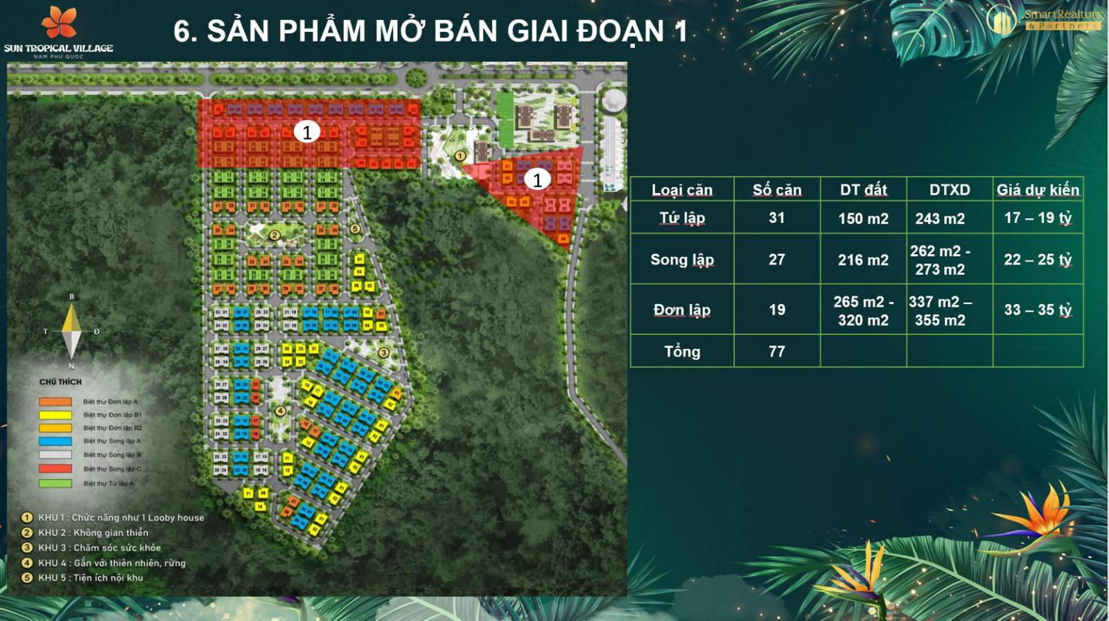 Giá bán Sun Tropical Village