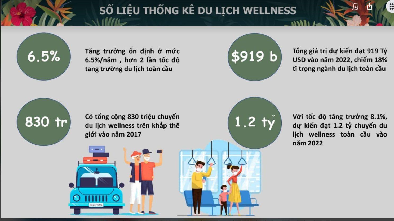 Số liệu thống kê dự báo sự tăng trưởng vượt bậc của ngành du lịch wellness trên toàn cầu