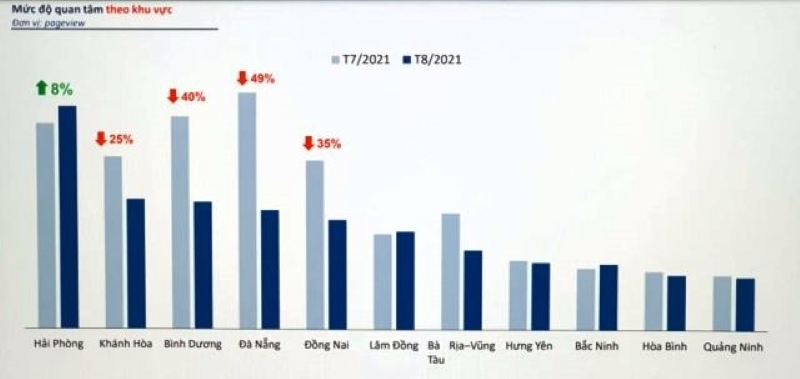 Dự báo thị trường bđs cuối năm